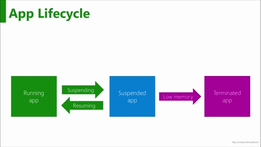 A Developer's Guide to Windows 10: (13) Application Lifecycle
