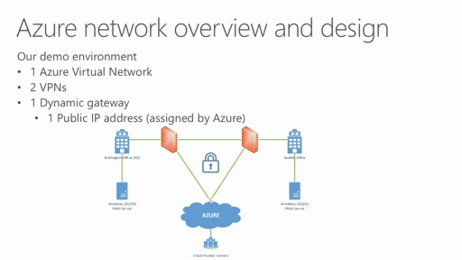 Azure Networking Fundamentals For It Pros Channel 9