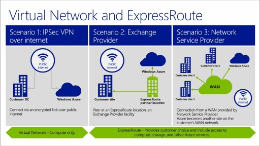 Software-Defined Networking with Windows Server and System Center: (03) Extending SDN - Extending Enterprise Networks to Windows Azure