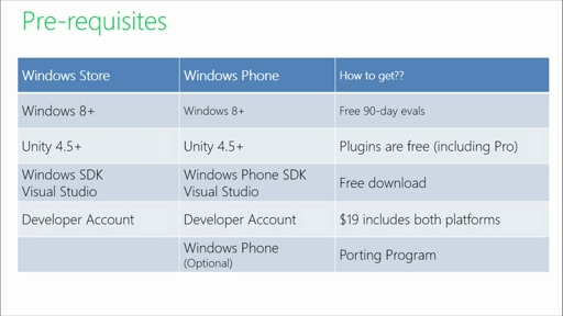 Porting Unity Games to Windows Store and Windows Phone: (01) Getting Started