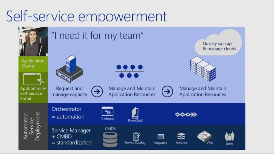 What S New In System Center 2012 R2 05 Automation And