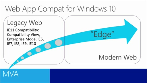 Windows 10 Technical Preview Fundamentals for IT Pros: (04) Internet Explorer