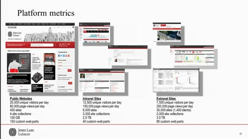 Customer Showcase: How Jones Lang LaSalle Leveraged SharePoint 2013 to Power its Next Generation Public Site