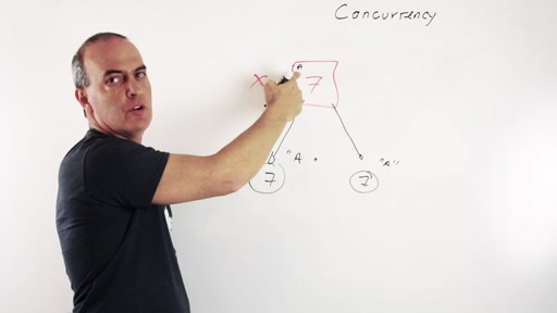 Understanding Concurrency - a whiteboard session with Nuri Halprin