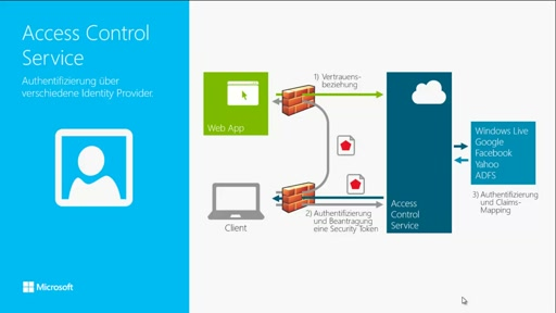 Windows Azure Identity Services