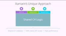 The Xamarin Show 1: Sharing Code Across iOS, Android, and Windows