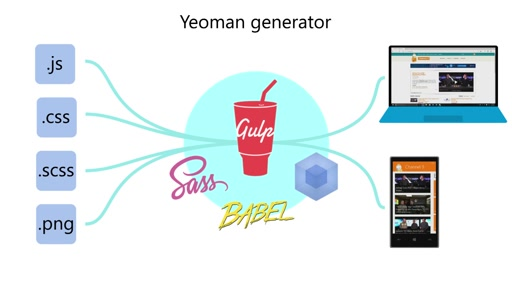 Building Websites and UWP Apps with a Yeoman Generator