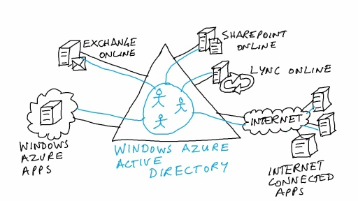 What is Windows Azure Active Directory?