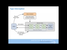 Enterprise Library for Silverlight - Interception demo