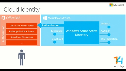 Office 365 Identity & Mail Migration