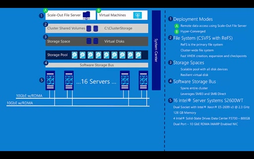 Introduction to Storage Spaces Direct (IDF 2015)