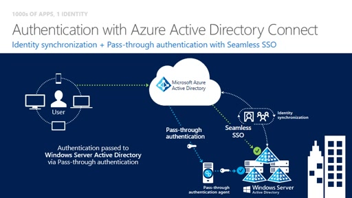 Azure AD Connect Updates: Pass-through authentication