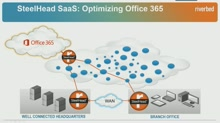Optimizing Cloud/SaaS Services on Microsoft Azure and Office 365 with Riverbed SteelHead