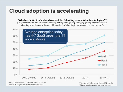 Why & How Cloud Enterprises are Adopting the Cloud