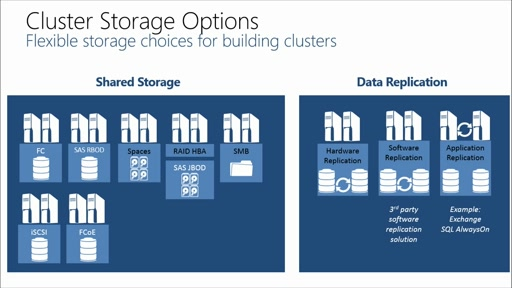 Failover Clustering in Windows Server 2012 R2: (04) Cluster Storage & Scale-Out File Server