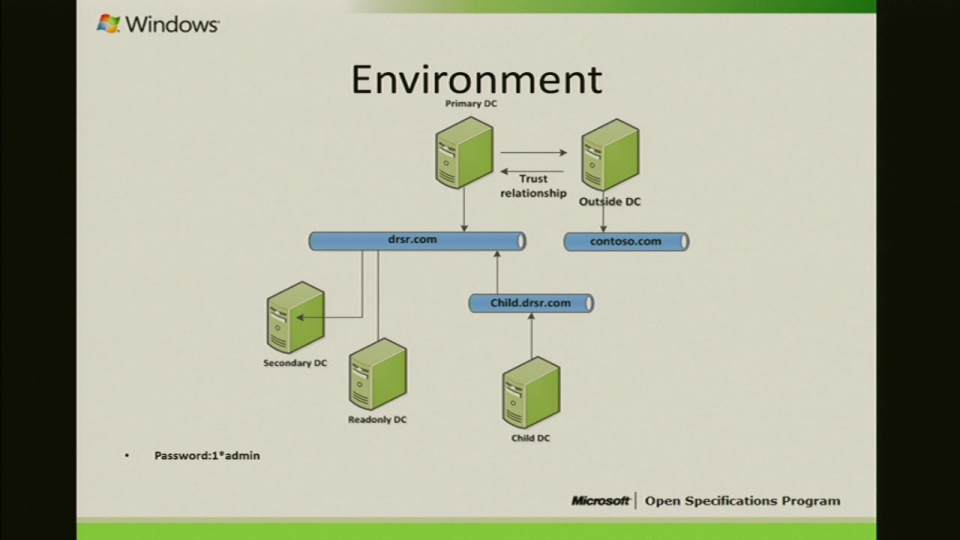 MS-DRSR Windows AD Protocol Test Suite Presentation 2012