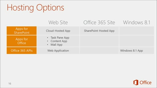 Introduction to Office 365 Development: (07) Setting Up your Developer Environment in Office 365