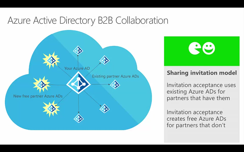 Azure Active Directory B2B collaboration demo