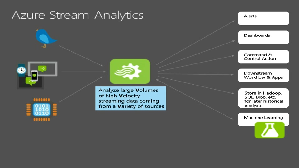 Deep Dive: Azure Stream Analytics Query Language