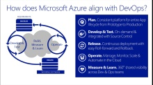 TechNet Radio: (Part 2) Accelerate DevOps with the Cloud - How Does Microsoft Azure and the Cloud align with DevOps?