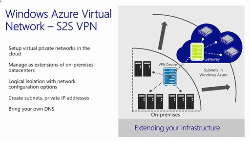 Module 4 - How to do Microsoft Azure Site to Site VPN with