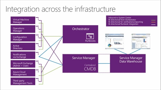 Automation and Self-Service with System Center 2012 R2: (02) Connecting System Center 2012 R2 to Hybrid Cloud Infrastructure