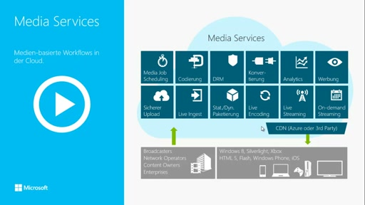 Überblick über Windows Azure Media Services
