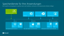 Windows Azure Data Services