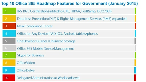 Office 365: Top 10 Government Roadmap Features
