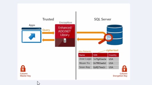 Always Encrypted SQL Server 2016