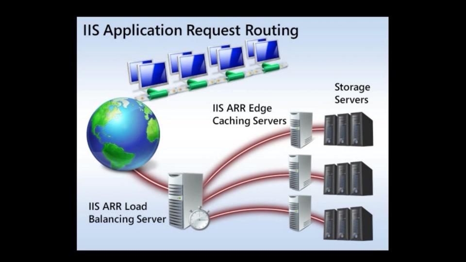 Application Request Routing   The Official Microsoft IIS Site