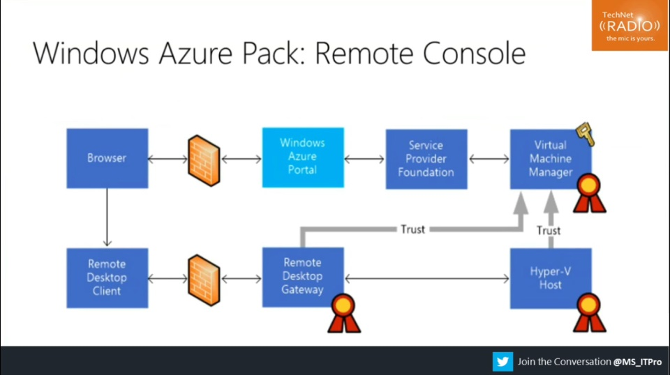 TechNet Radio: (Part 10) Building Your Hybrid Cloud - Windows Azure Pack Remote Console Support