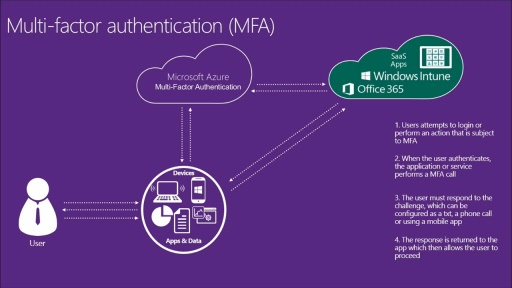 Expanding Office 365 with Enterprise Mobility Suite: (03) Make Your Users Safer