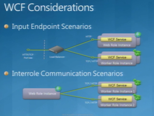 Windows Azure FireStarter: Migrating Applications to the Cloud with Mark Kottke