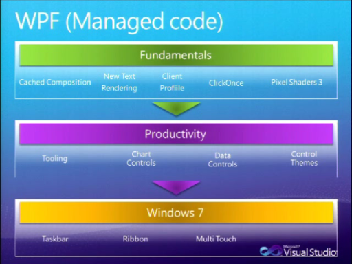 Visual Studio 2010 Simulcast (Part 4 of 6): Windows Development