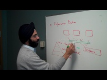 Karandeep Anand: Windows Azure AppFabric Caching