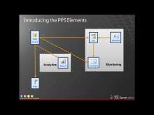 Presentation: Performance Management Fundamentals with SharePoint 2010 PerformancePoint Services