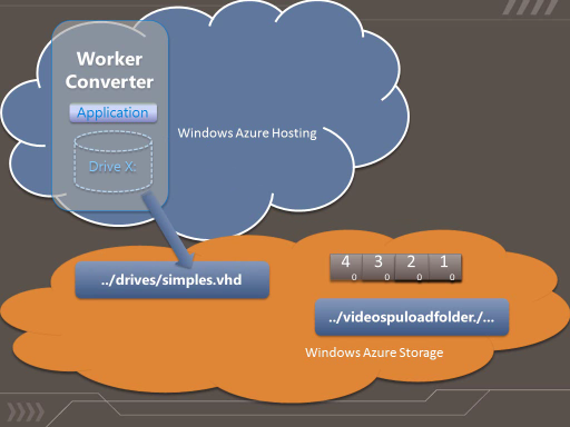Condé Demo – Como usar o Azure Drive e Local Storage do Windows Azure – Parte 1