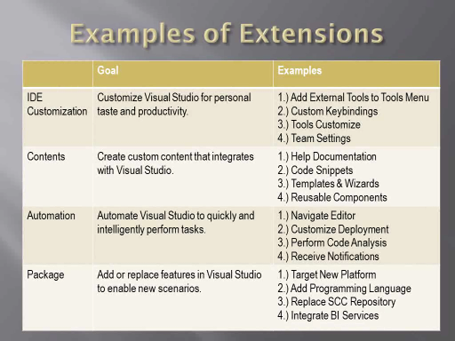 Kate Gregory: Extending Visual Studio