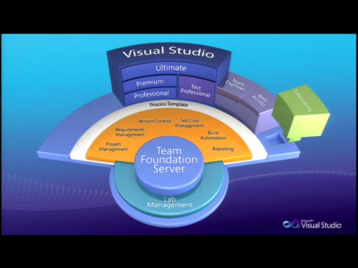 Visual Studio 2010 Simulcast (Part 2 of 6): ALM