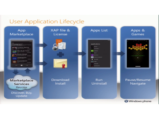 Windows Phone Application Life Cycle