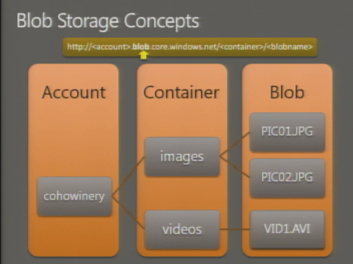 Windows Azure FireStarter: Windows Azure Storage with Brad Calder