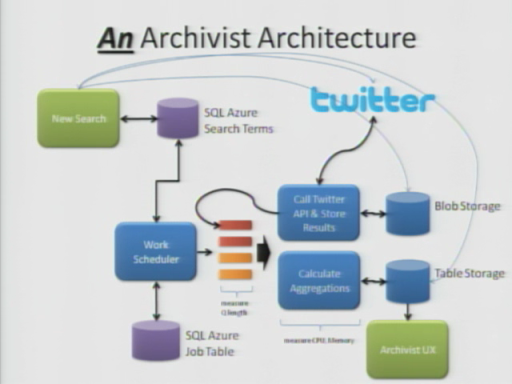 Windows Azure FireStarter: Building Applications for the Cloud with David Aiken