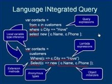 LINQ's relationship to the new C#3 and VB9 features