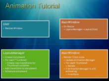 Inside Windows 7: Animation Manager Deep Dive and Tutorial