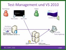 BigDays 2010 DevTrack 1 Session 3: Visual Studio 2010 Ultimate und Team Foundation Server - Teil 2