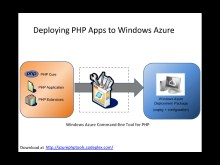 New version of the Windows Azure Command-line Tools for PHP