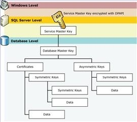SQL Server Data Encryption