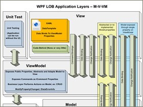 The first version of the WPF Model-View-ViewModel Toolkit is available
