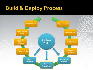 MSDN TV - Use Team Foundation Server for BizTalk Server 2009 development